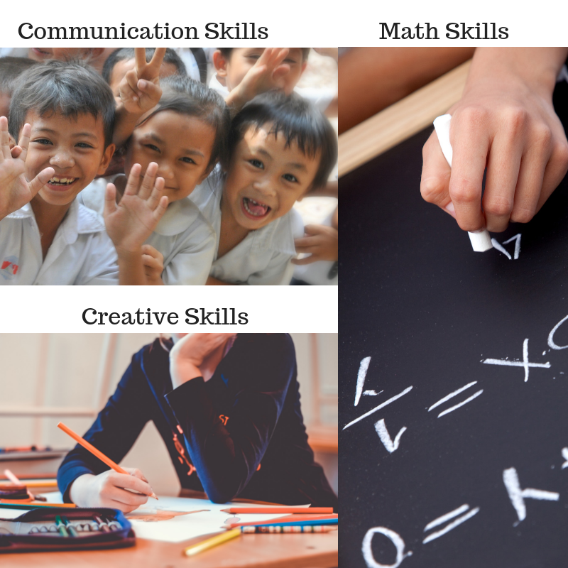 """Three photos are shown: the top left shows children smiling and is labelled """"Communication skills."""" The bottom left shows a person drawing and is labelled """"creative skills."""" The right side shows a close up of someone doing math calculations on a chalkboard and is labelled as """"math skills."""""""